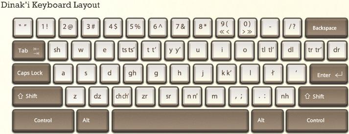 Dinak'i Keyboard Layout